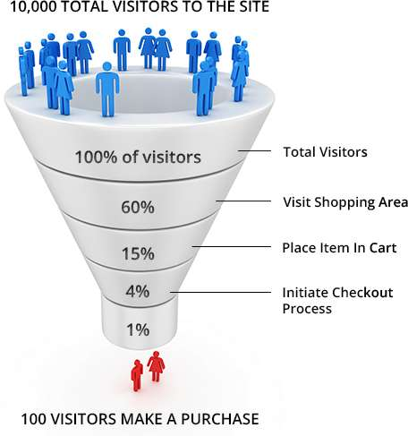 Conversion rate optimization in Magento