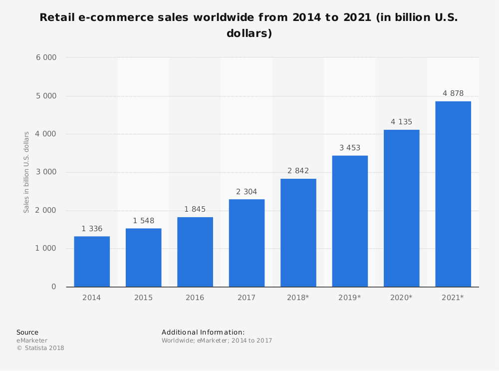 Global Retail eCommerce Sales