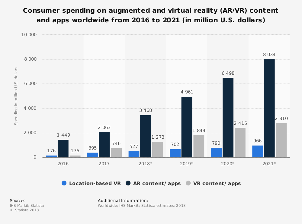 AR/VR Industry Trends