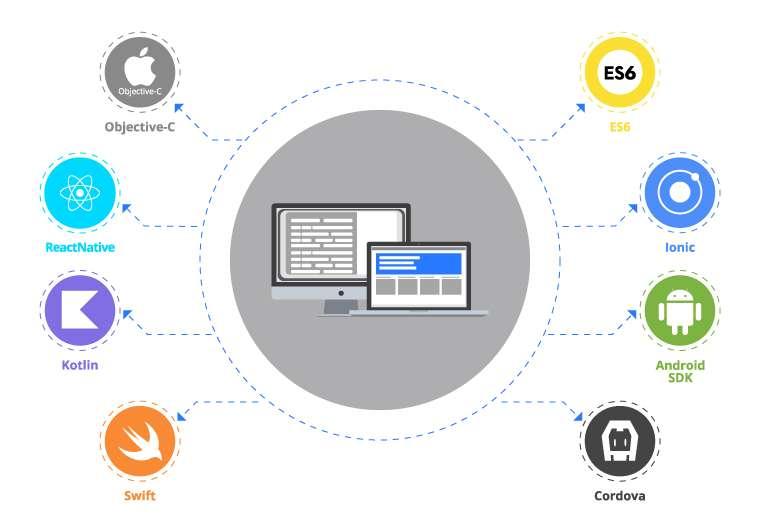 Mobile app development stack