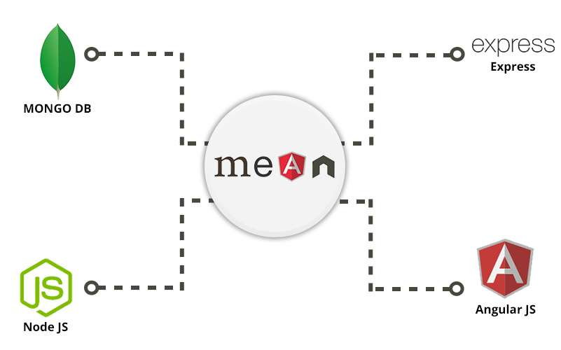 MEAN Stack App Development