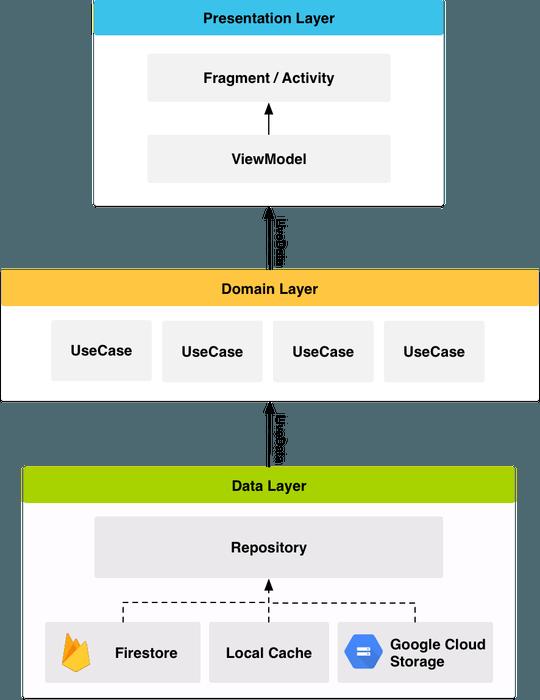 Google I/O App Architecture