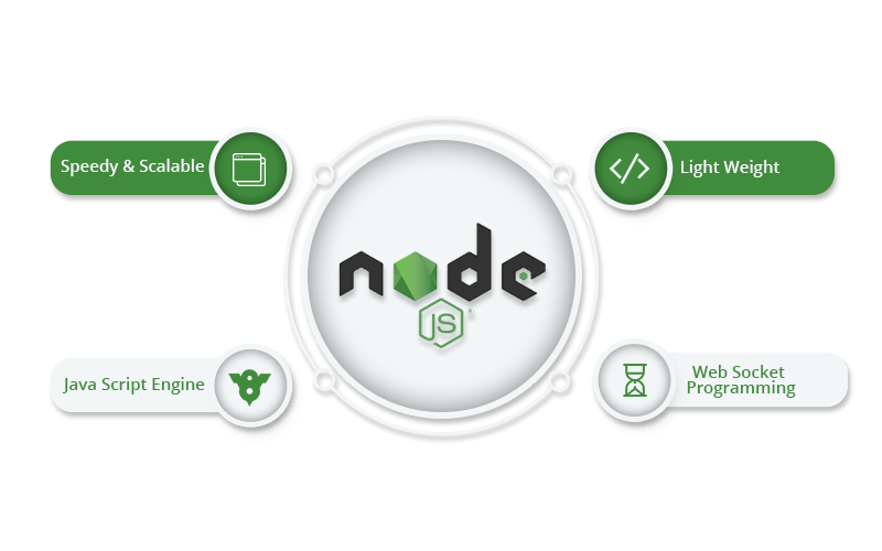 Node js Development Company | Node js Services - VT Netzwelt