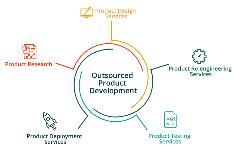 Outsourced Product Development Services