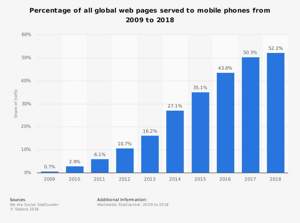 User Stats for Number of Mobile Phone Website Traffic Worldwide