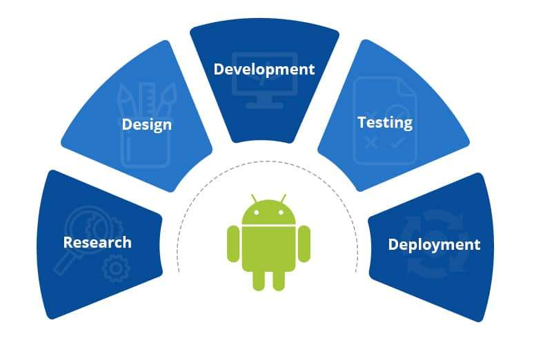 Android App Development Services | Hire Android App