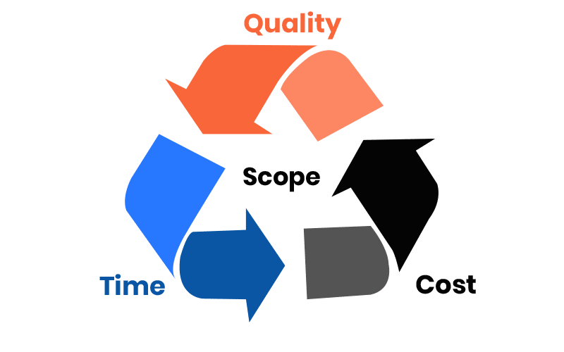 Engagement Models for Software Development Solutions