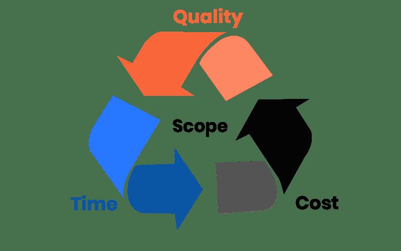 Engagement Models for Software Development Solutions