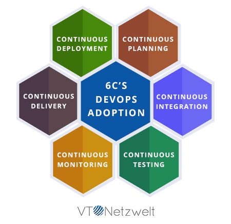 6Cs of DevOps Adoption