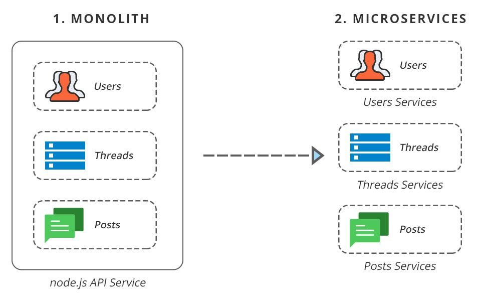 monolithis vs microservices architecture