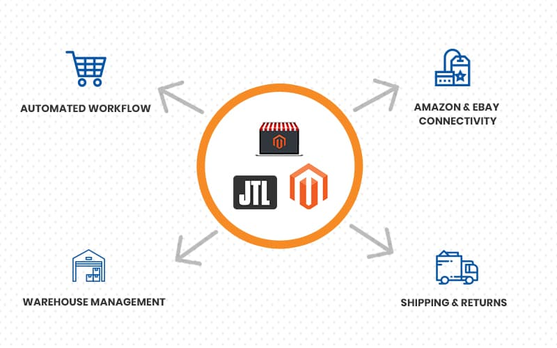 Magento Integration with JTL