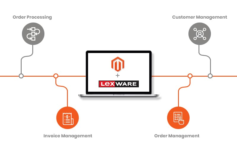 Magento Integration with Lexware