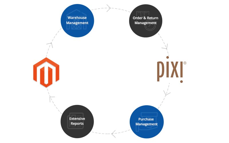 Magento Integration with pixi