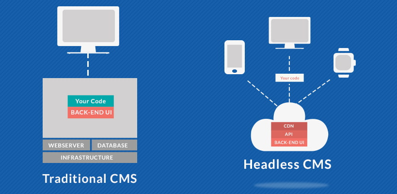 The Ultimate Guide To Headless CMS - VT Netzwelt