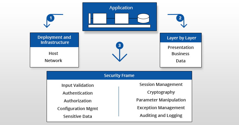 12 best practices for web app security