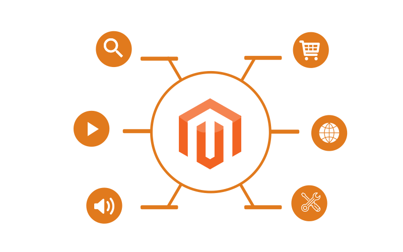 Custom Magento extension development