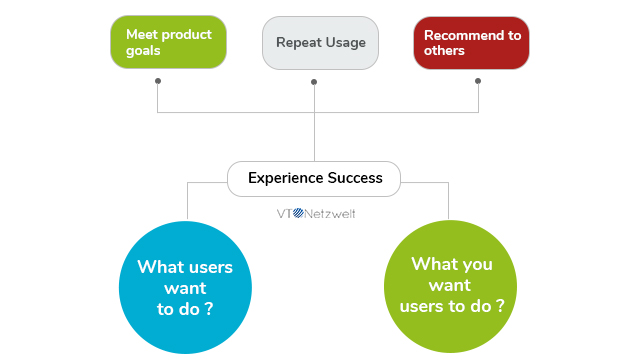 Importance of UX in product development